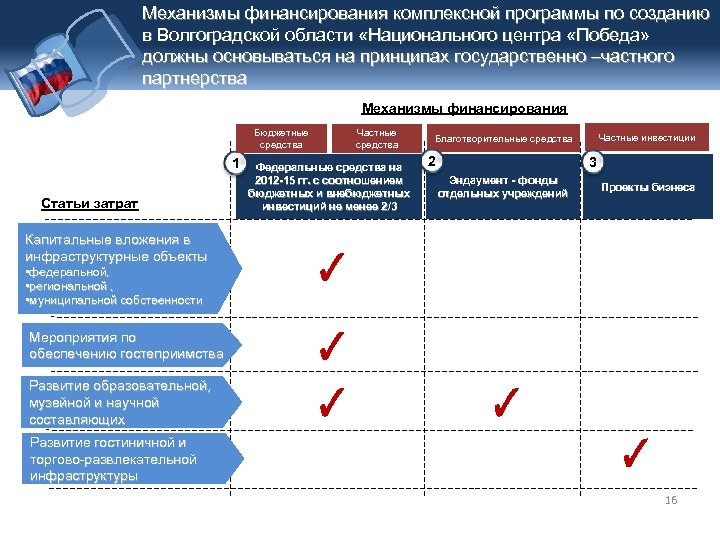 Механизмы финансирования комплексной программы по созданию в Волгоградской области «Национального центра «Победа» должны основываться
