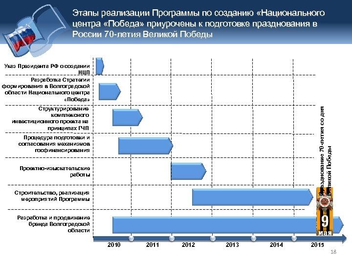 Этапы реализации Программы по созданию «Национального центра «Победа» приурочены к подготовке празднования в России