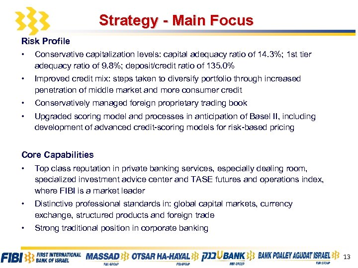Strategy - Main Focus Risk Profile • Conservative capitalization levels: capital adequacy ratio of