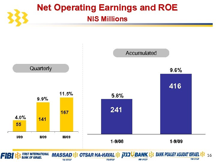Net Operating Earnings and ROE NIS Millions Accumulated Quarterly 9. 6% 416 4. 0%