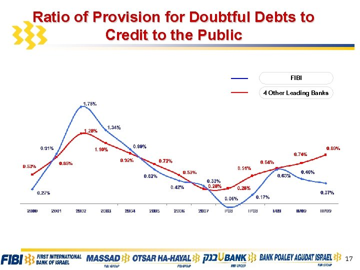 Ratio of Provision for Doubtful Debts to Credit to the Public FIBI 4 Other