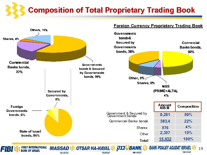 Composition of Total Proprietary Trading Book Foreign Currency Proprietary Trading Book Amount NIS M