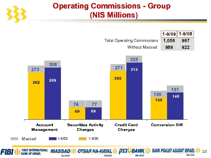 Operating Commissions - Group (NIS Millions) 1 -9/09 1 -9/08 Total Operating Commissions 1,