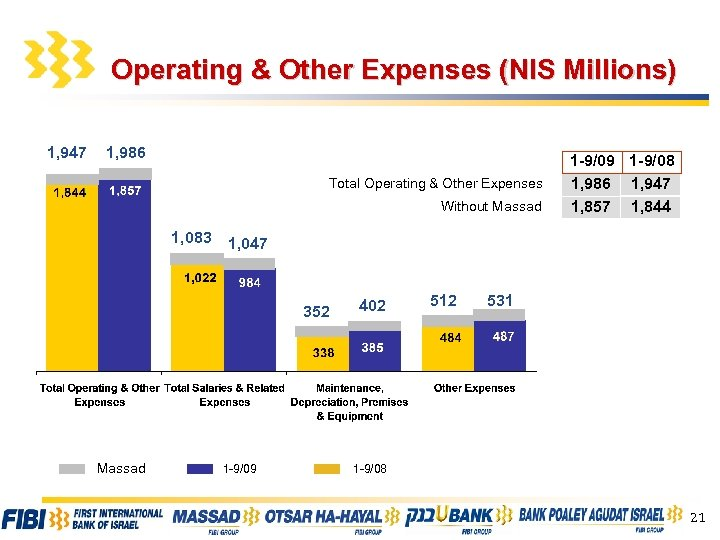 Operating & Other Expenses (NIS Millions) 1, 947 1, 986 Total Operating & Other