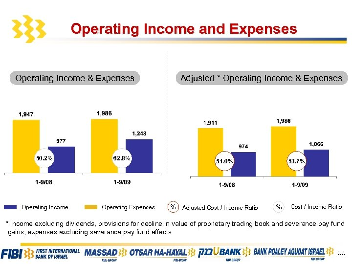 Operating Income and Expenses Operating Income & Expenses 50. 2% Operating Income 62. 8%