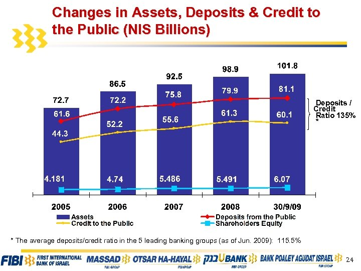 Changes in Assets, Deposits & Credit to the Public (NIS Billions) Deposits / Credit