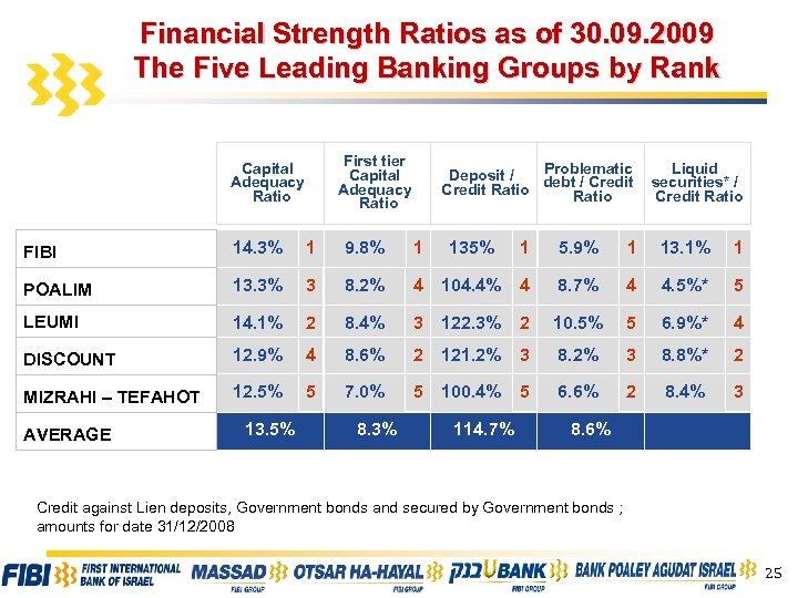 Financial Strength Ratios as of 30. 09. 2009 The Five Leading Banking Groups by