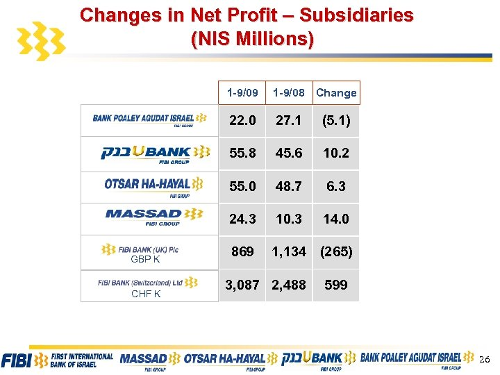 Changes in Net Profit – Subsidiaries (NIS Millions) 1 -9/09 27. 1 (5. 1)