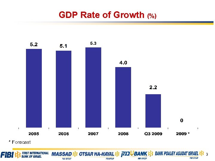 GDP Rate of Growth (%) * Forecast 3