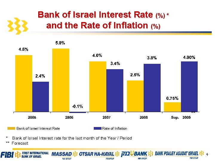 Bank of Israel Interest Rate (%) * and the Rate of Inflation (%) **