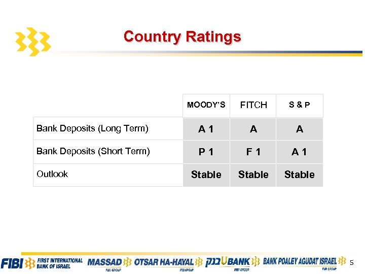 Country Ratings MOODY'S FITCH S&P Bank Deposits (Long Term) A 1 A A Bank