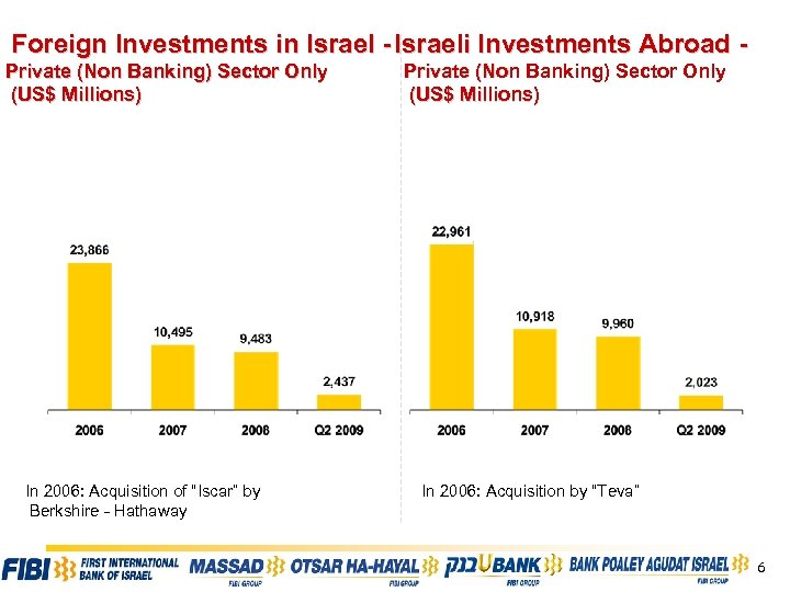 Foreign Investments in Israel - Israeli Investments Abroad Private (Non Banking) Sector Only (US$