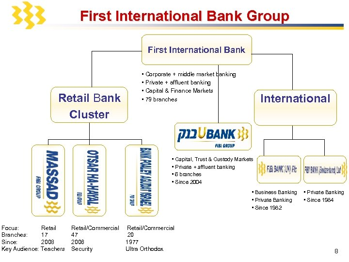 First International Bank Group First International Bank Retail Bank Cluster • Corporate + middle