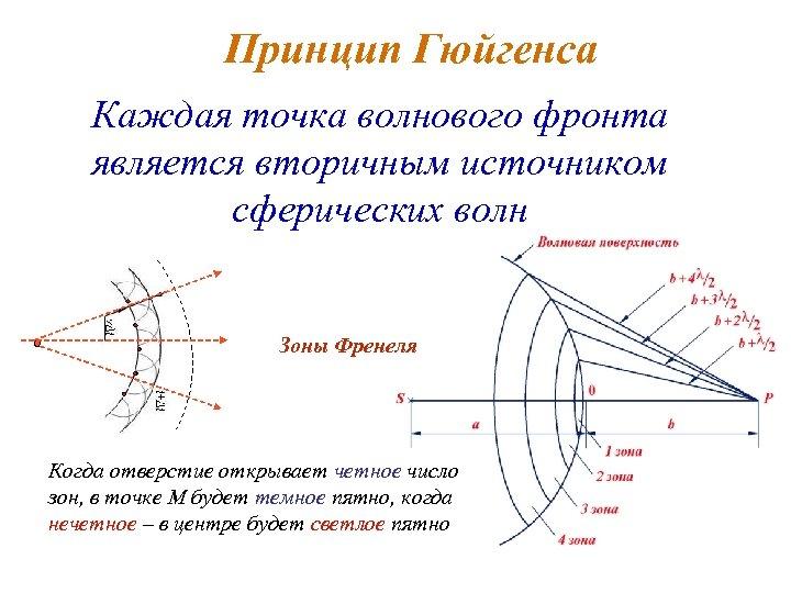 Принцип Гюйгенса Каждая точка волнового фронта является вторичным источником сферических волн Зоны Френеля Когда