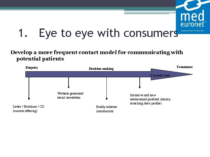 1. Eye to eye with consumers Develop a more frequent contact model for communicating