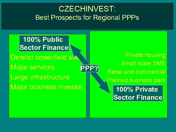 CZECHINVEST: Best Prospects for Regional PPPs 100% Public Sector Finance Derelict brownfield sites Major