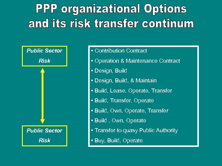 Public Sector Risk • Contribution Contract • Operation & Maintenance Contract • Design, Build,