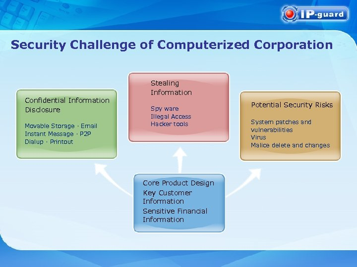 Security Challenge of Computerized Corporation Confidential Information Disclosure Movable Storage · Email Instant Message