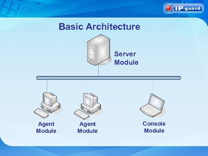 Basic Architecture Server Module Agent Module Console Module