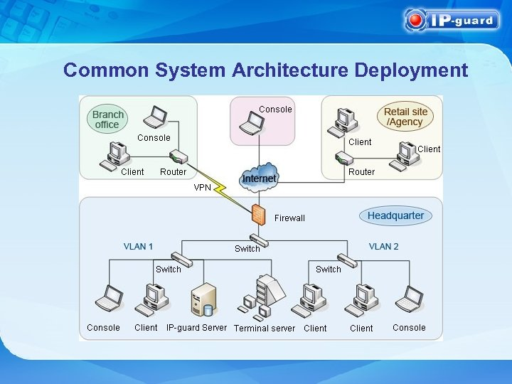 Common System Architecture Deployment
