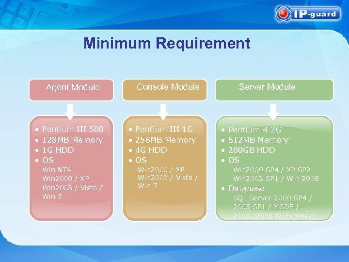 Minimum Requirement Console Module Agent Module • • Pentium III 500 128 MB Memory