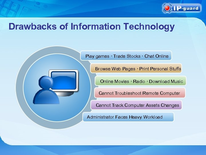 Drawbacks of Information Technology Play games · Trade Stocks · Chat Online Browse Web