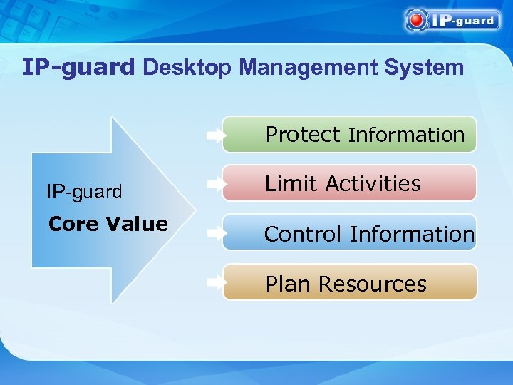 IP-guard Desktop Management System Protect Information IP-guard Core Value Limit Activities Control Information Plan