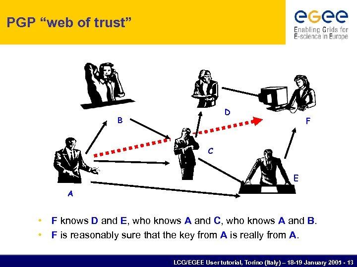 "PGP ""web of trust"" D B F C E A • F knows D"