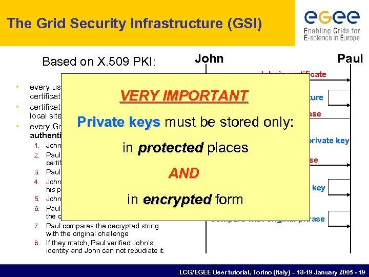 The Grid Security Infrastructure (GSI) John Based on X. 509 PKI: Paul John's certificate