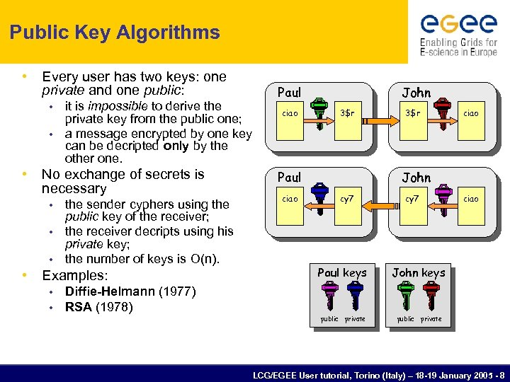 Public Key Algorithms • Every user has two keys: one private and one public:
