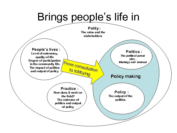 Brings people's life in Polity : The rules and the stakeholders People's lives :