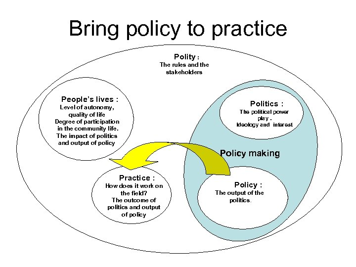 Bring policy to practice Polity : The rules and the stakeholders People's lives :
