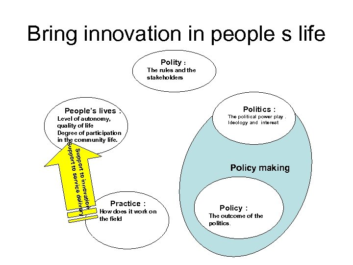 Bring innovation in people s life Polity : The rules and the stakeholders Politics