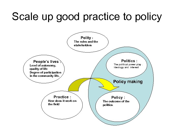 Scale up good practice to policy Polity : The rules and the stakeholders Politics
