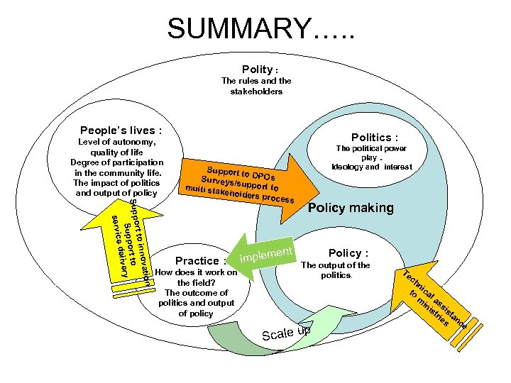 SUMMARY…. . Polity : The rules and the stakeholders People's lives : Politics :