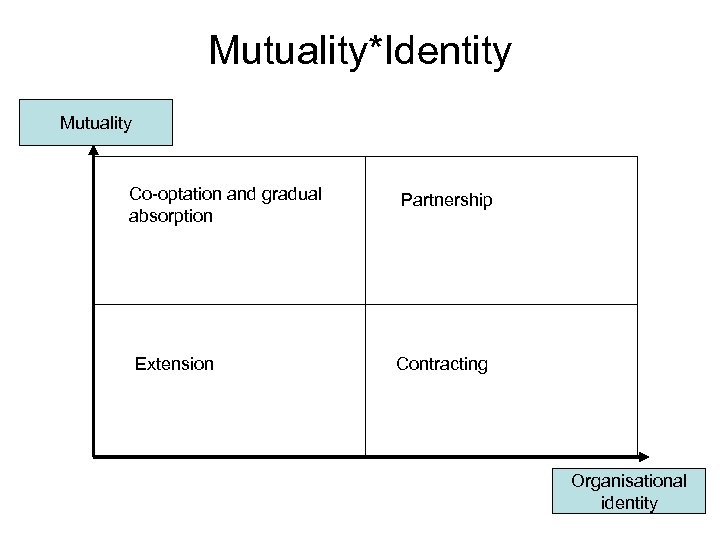 Mutuality*Identity Mutuality Co-optation and gradual absorption Extension Partnership Contracting Organisational identity