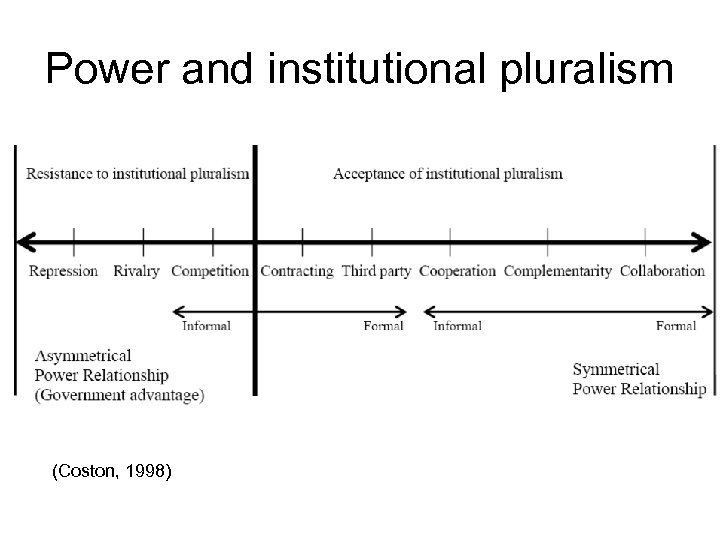 Power and institutional pluralism (Coston, 1998)