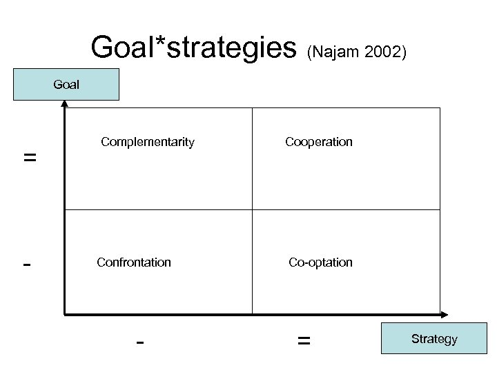 Goal*strategies (Najam 2002) Goal = - Complementarity Confrontation - Cooperation Co-optation = Strategy