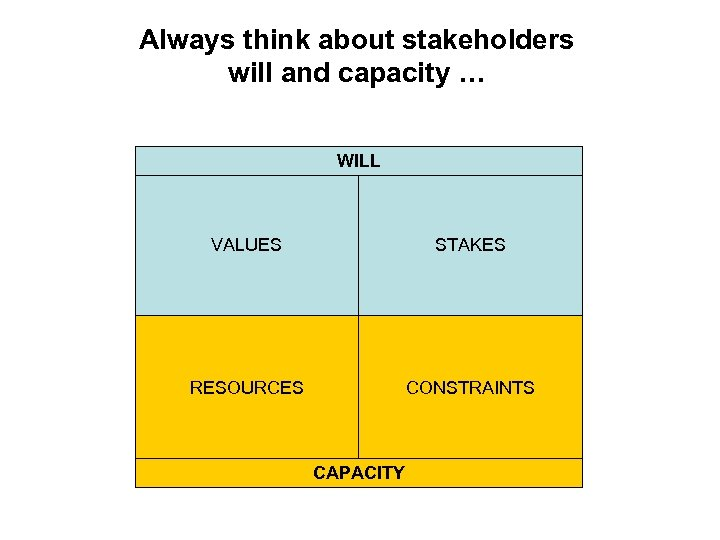 Always think about stakeholders will and capacity … WILL VALUES STAKES RESOURCES CONSTRAINTS CAPACITY