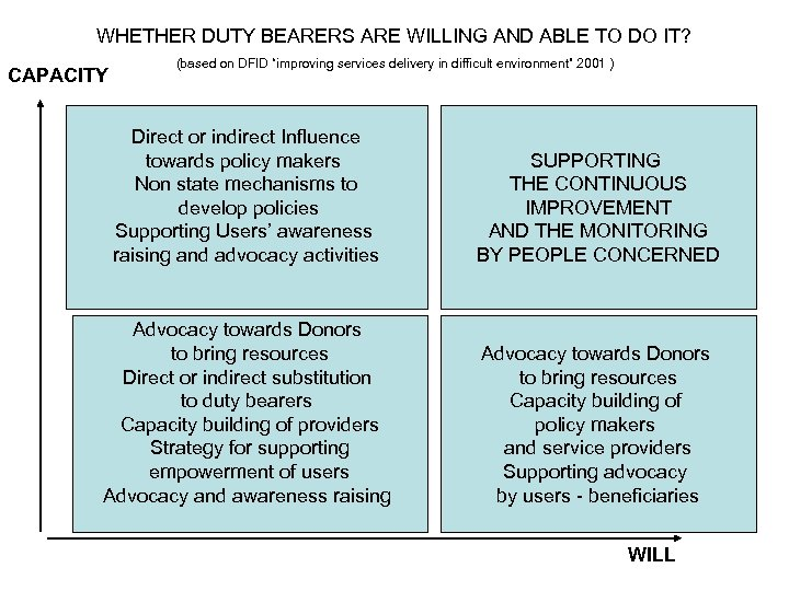 WHETHER DUTY BEARERS ARE WILLING AND ABLE TO DO IT? CAPACITY (based on DFID