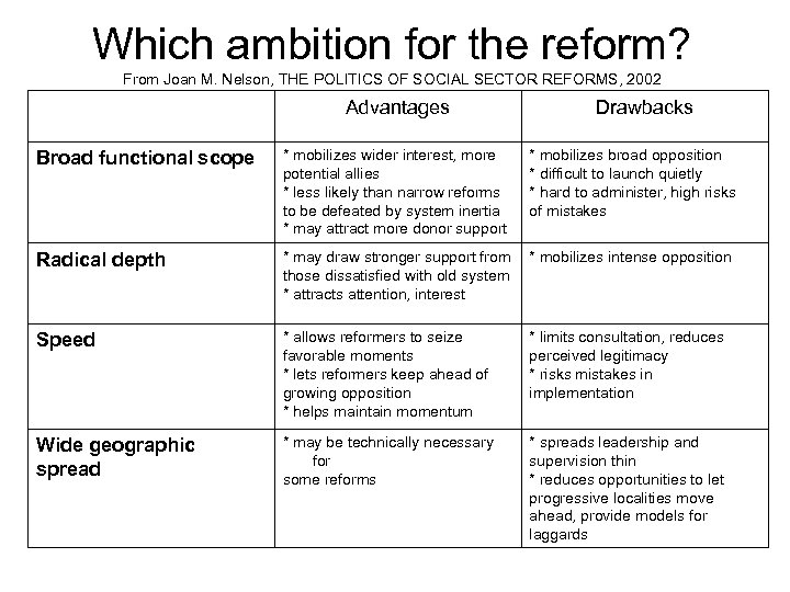 Which ambition for the reform? From Joan M. Nelson, THE POLITICS OF SOCIAL SECTOR