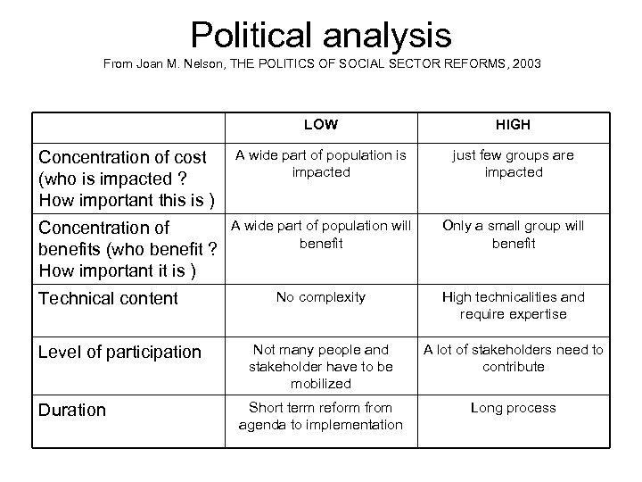 Political analysis From Joan M. Nelson, THE POLITICS OF SOCIAL SECTOR REFORMS, 2003 LOW