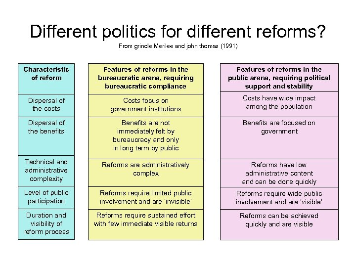 Different politics for different reforms? From grindle Merilee and john thomas (1991) Characteristic of