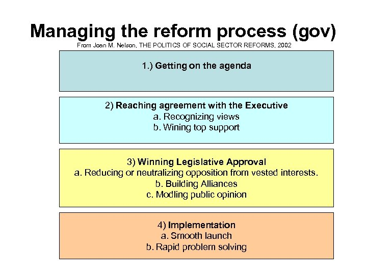 Managing the reform process (gov) From Joan M. Nelson, THE POLITICS OF SOCIAL SECTOR