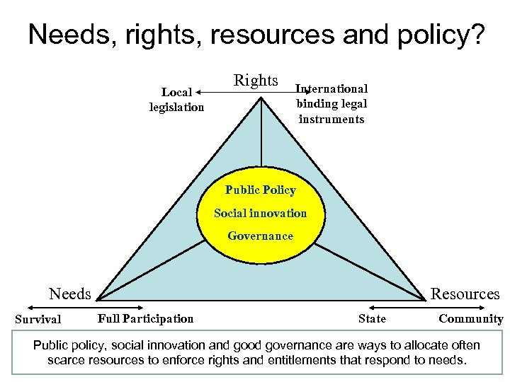 Needs, rights, resources and policy? Local legislation Rights International binding legal instruments Public Policy