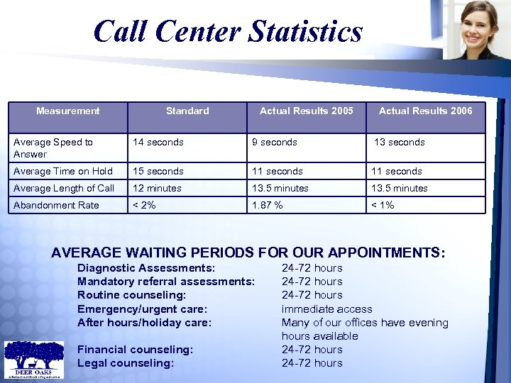 Call Center Statistics Measurement Standard Actual Results 2005 Actual Results 2006 Average Speed to