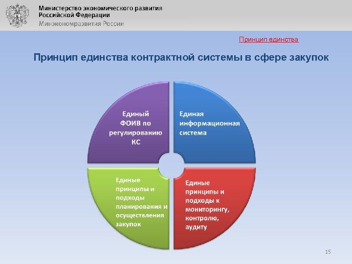 Принцип единства контрактной системы в сфере закупок 15
