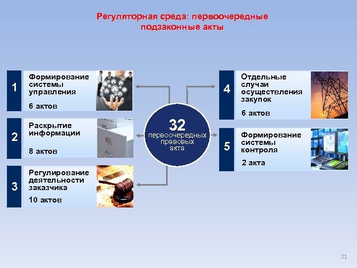 Регуляторная среда: первоочередные подзаконные акты 1 Формирование системы управления 4 6 актов 2 Раскрытие