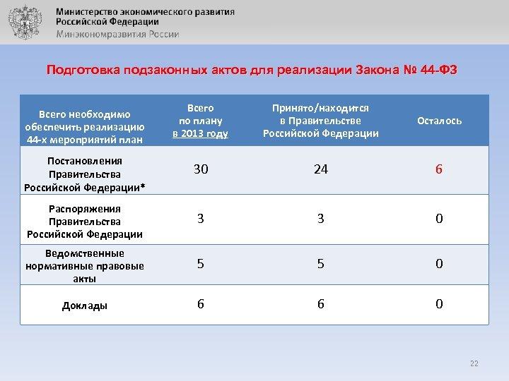 Подготовка подзаконных актов для реализации Закона № 44 -ФЗ Всего по плану в 2013