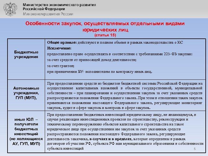 Особенности закупок, осуществляемых отдельными видами юридических лиц (статья 15) Бюджетные учреждения Автономные учреждения, ГУП